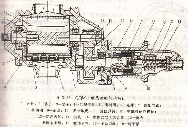 柴油机气动马达怎样做启动的?