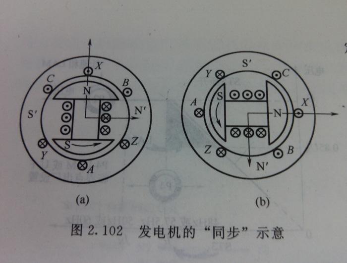 同步发电机的工作原理是什么?