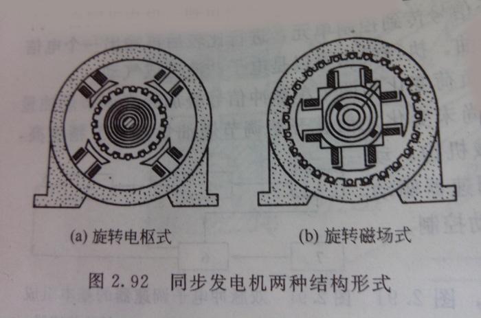 而励磁电流又通过同步发电机的钢环和炭刷向励磁绕组提供,因此,对维护