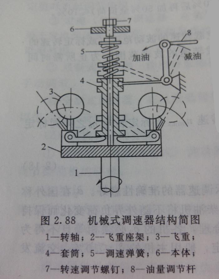 柴油发电机机械式调速器的结构