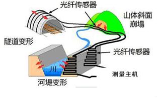 分布式光纤热渗流监测技术
