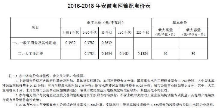 发改委批复安徽电网2016年-2018年输配电价
