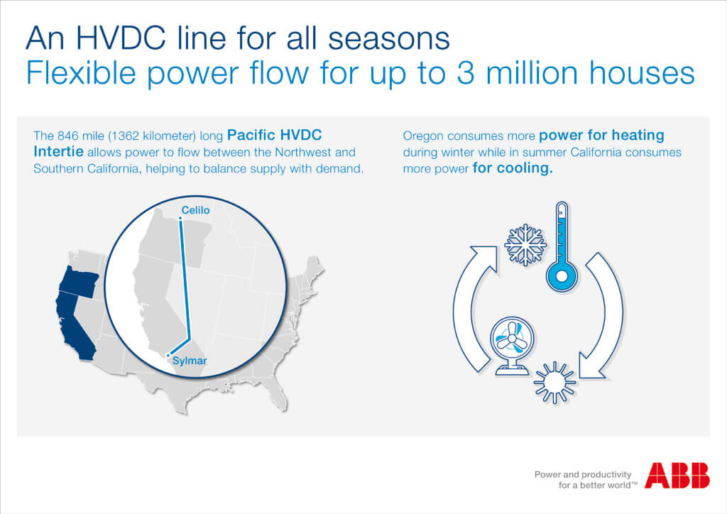 ABB完成美国首个大型高压直流换流站升级